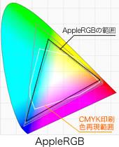 AppleRGB